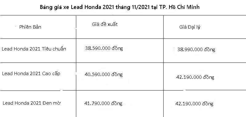 Bảng giá xe Lead Hồ Chí Minh